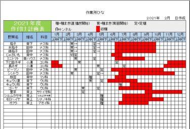 2021年1月27日(水)の作業記録 (畑での作業は中止、室内で作付け計画作業、トラクターの点検と修理の見積もりが出たので修理依頼店に説明を受けに行きました)